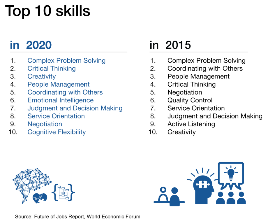 Top 10 skills needed at work